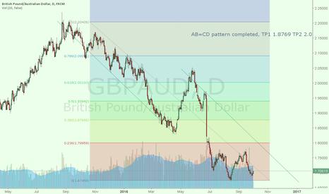 GBPAUD: GBPAUD simple long term trade