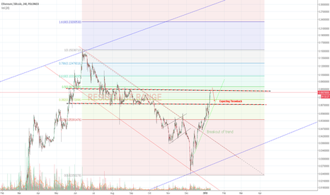 ETHBTC: Ethereum/BTC - Old resistance range, lots of activity awaits