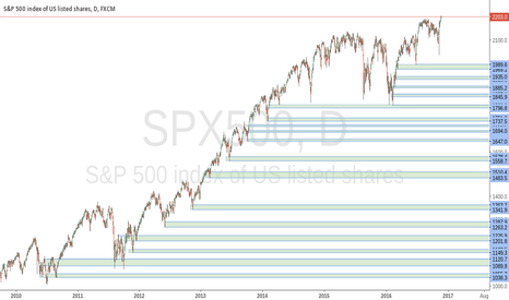 SPX500: Longterm view on S&P 500