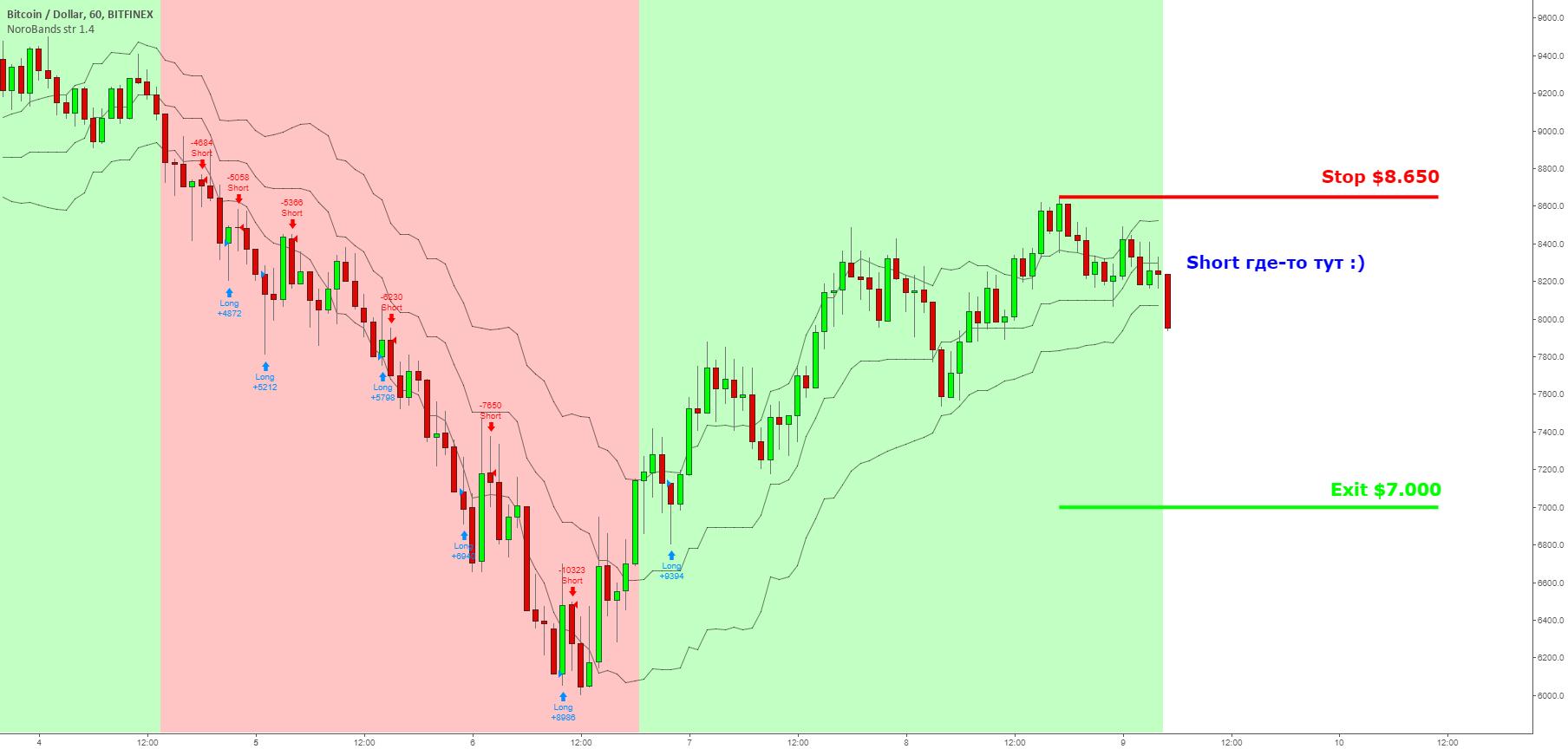 BTC/USD Short по-старинке