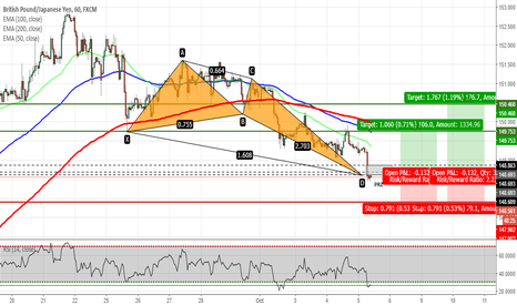 GBPJPY: GBPJPY - Crab Pattern Completed on H1 Chart