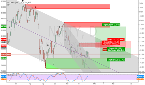 NIFTY: Nifty trading possibility