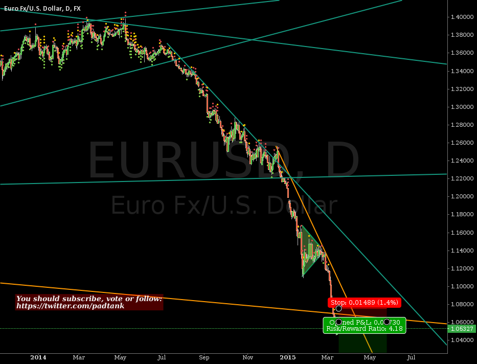 Acceleration in Euro devaluation #EUR #USD #ECB #forex