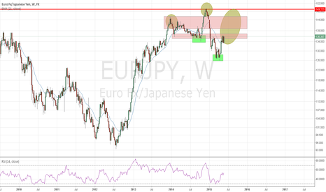 EURJPY: risk on/off