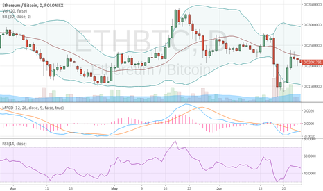 ETHBTC: buyers will buy high to sell lower