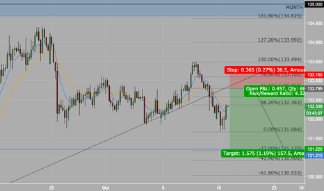 EURJPY: EURJPY LET'S RIDE THE NEXT WAVE