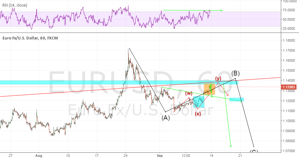 eu completed wxy correction ?