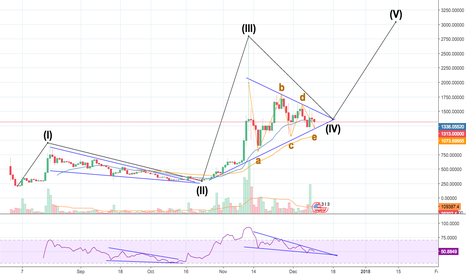 BCHUSD: BCH ready to EXPLODE