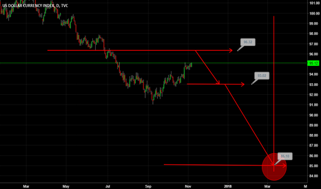 DXY: Few Dollar Appetite LONG and SHORT Position on DXY, Dollar Index