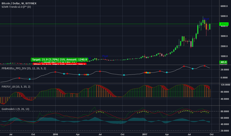 """BTCUSD: Scary weekly pivot. """"Return to normal"""" currently?"""