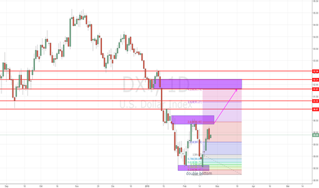 DXY: Dollar Bakal Menguat - Double Bottom