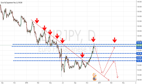 EURJPY: EUR.JPY Shorting now is super profitable opportunity