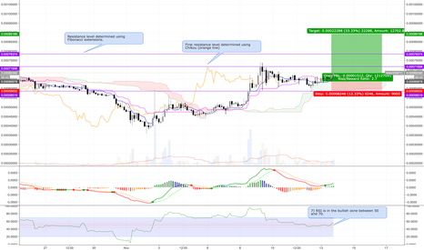 WAVESBTC: Trading idea for WAVES/BTC LONG - Current price 0.00067520 USD
