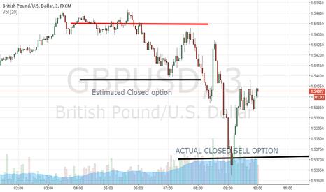 GBPUSD: RESULT FOR SHORT FOR GU
