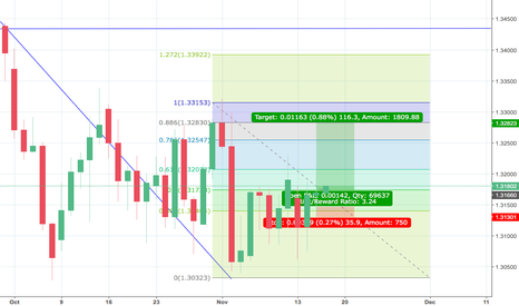 GBPUSD: Base on Support and Resistance