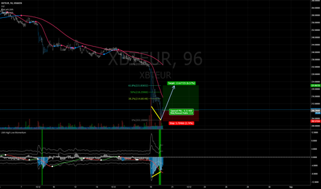 XBTEUR: Long BTC for short term retracement