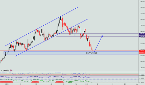 XAUUSD: GOLD SHORT TERM BUY SETUP