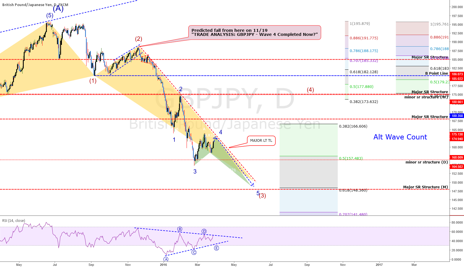 UPDATE: ANALYSIS: GBPJPY - Change In Wave Count. Still Bearish