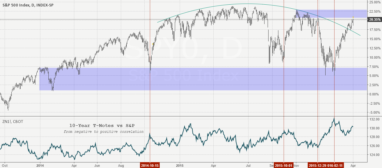 S&P x 10-Year T-Notes x s&d zones.