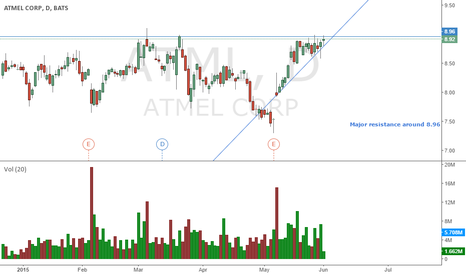 ATML: $ATML COULD BREAKOUT REALLY NICE