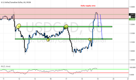 USDCAD: Short trade opportunity on Daily supply zone