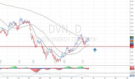 DVN: DVN Long Setup