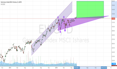 EWG: Positive BUY Sign?
