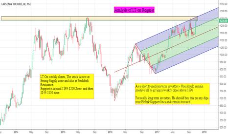 LT: LT View for Investors