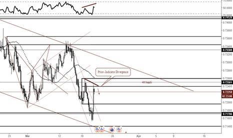 NZDUSD: Price - Indicator Divergence