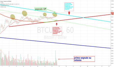 BTCUSD: bitcoin UP