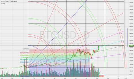BTCUSD: Bitcoin to $5,000 ish