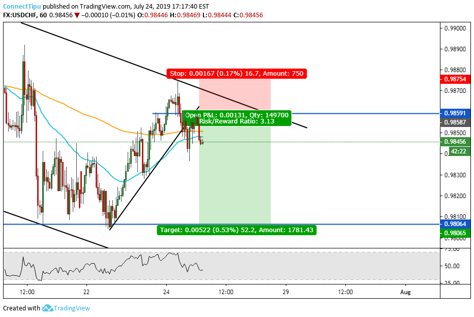 UsdChf for FX:USDCHF by ConnectTipu — TradingView