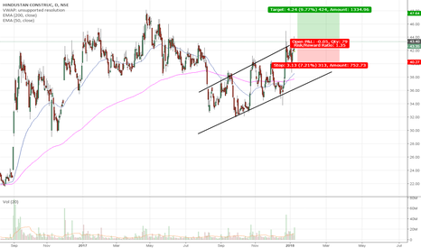 HCC: HCC Ascending channel breakout