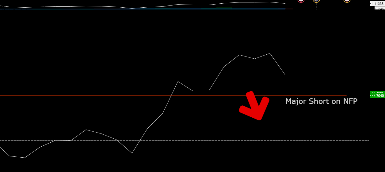 October 7 on NFP: Its going Short!
