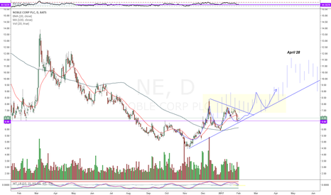NE: NE - Bullish Price Stucture