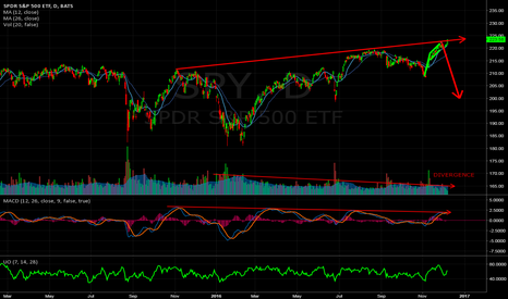 SPY: Is this market about to snap?
