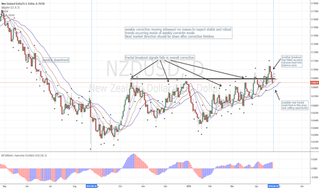 NZDUSD: NZDUSD D (Chart Update): Yet another upside Breakout has failed