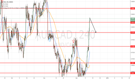 AUDCAD: scalp intraday short at 0.9830 for target 0.8780  =50pips