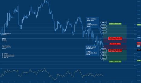 GBPJPY: Jeepson Trading // GBPJPY // Trade Setup