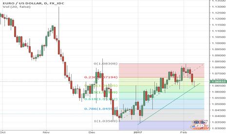 EURUSD: Long #EURUSD from 1.0650   #Euro