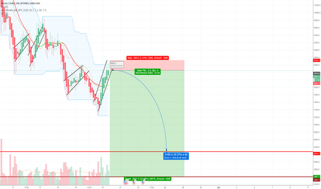BTCUSD: Be fearful when others are greedy. BTC, dead cats abound!