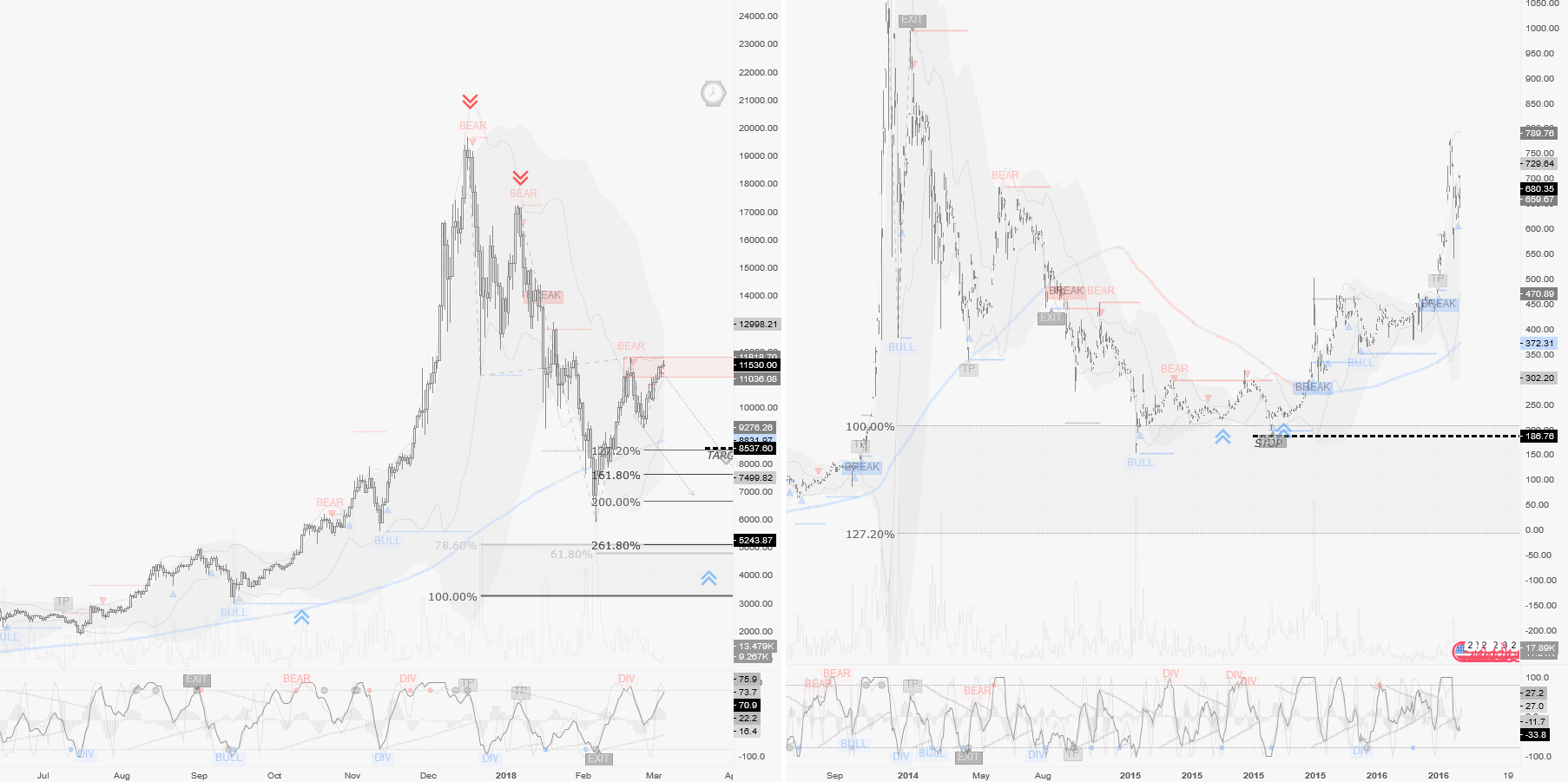 BTCUSD / D1 : Market replay of a crash pattern compared to BTC