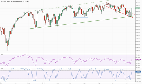 SPX500: S&P 500 Bull Move Underway