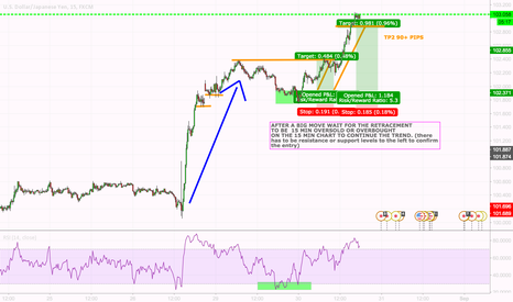 USDJPY: HOW TO TRADE AFTER BIG NEWS
