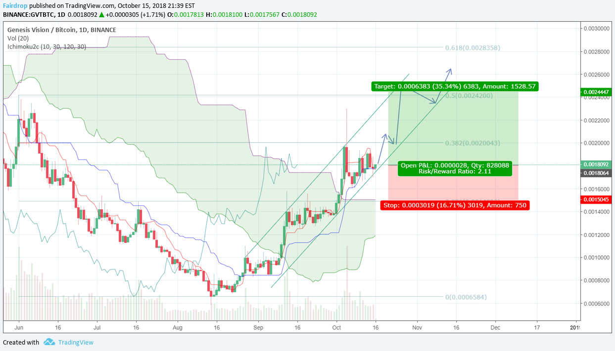 Genesis My Chart >> My Vision For Genesis Vision For Binance Gvtbtc By Fairdrop
