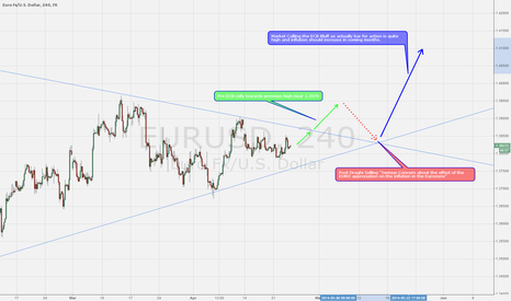EURUSD: EUR/USD Pathway Analysis for Next two months - 1.4100+