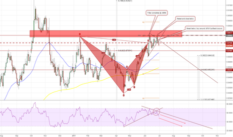 EURGBP: EURGBP - Daily - Monthly rejection + DIV - Short