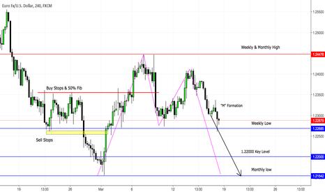 EURUSD: EUR/USD Short Opportunity