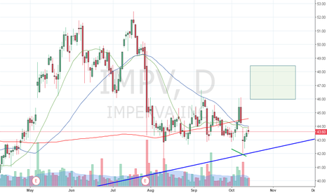 IMPV: Stochastic divergence channel line bounce
