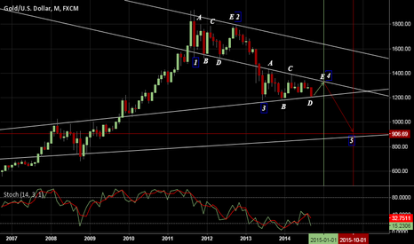 XAUUSD: Gold with elliot wave abcde pattern fractal repetition